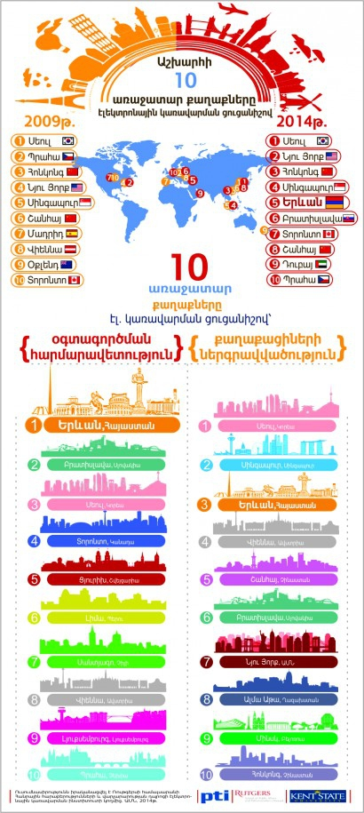 Yerevan.am is ranked the 5-th place in Digital Governance of Municipalities Worldwide